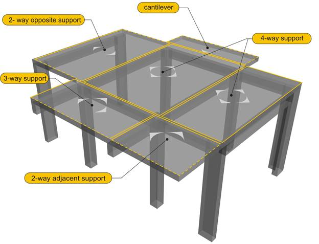 Buildinghow products books volume a the structural for Concrete slab plans