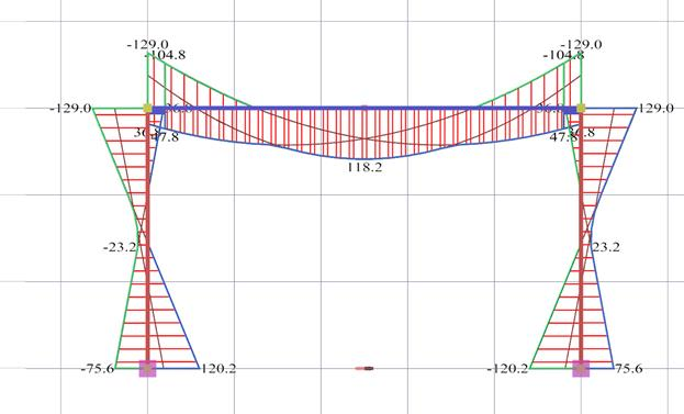 buildinghow u003e products u003e books u003e volume b u003e structural model and rh buildinghow com shear and bending moment diagram creator bending moment diagram program download