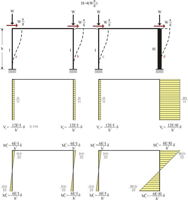 shear force and bending moment diagram for frames frame shear force and bending moment diagram for portal frames shear force and bending moment diagram for portal frames
